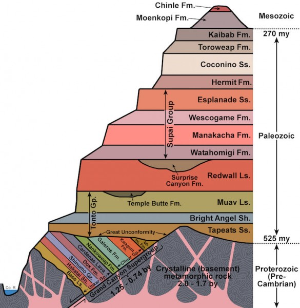 Flood Geology And The Grand Canyon What Does The Evidence