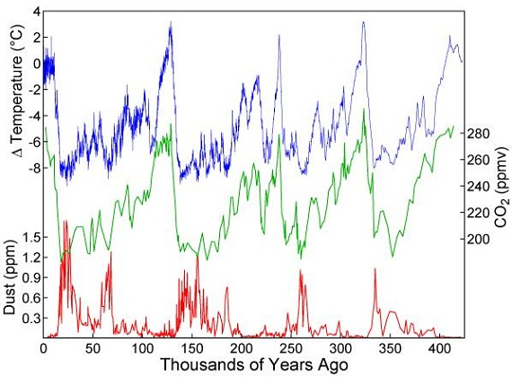 atmospheric carbon-dioxide records from vostok antarctica