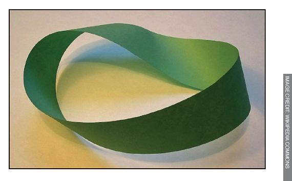 Möbius-band-mathematics
