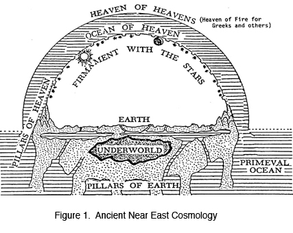 Figure 1: Ancient Near East Cosmology