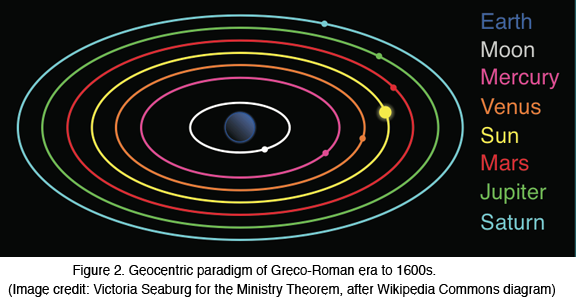 Geocentric paradigm of Greco-Roman era to 1600s
