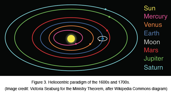 Figure 3: Heliocentric paradigm of the 1600s and 1700s