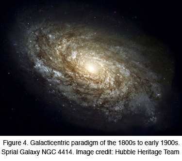 Figure 4: Galacticentric paradigm of the 1800s to early 1900s.