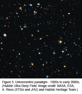 Figure 5: Univercentric paradigm - 1920s to early 2000s.