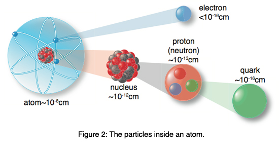 Figure 2: The particles inside an atom