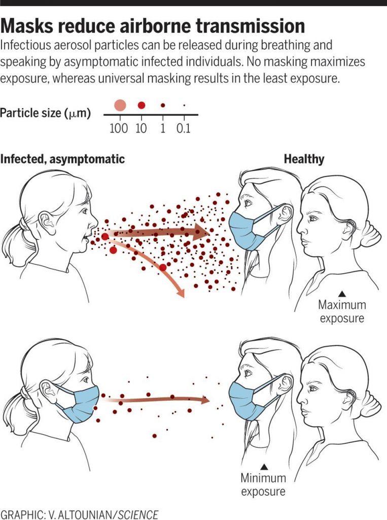 Image displaying droplet transmission when wearing masks