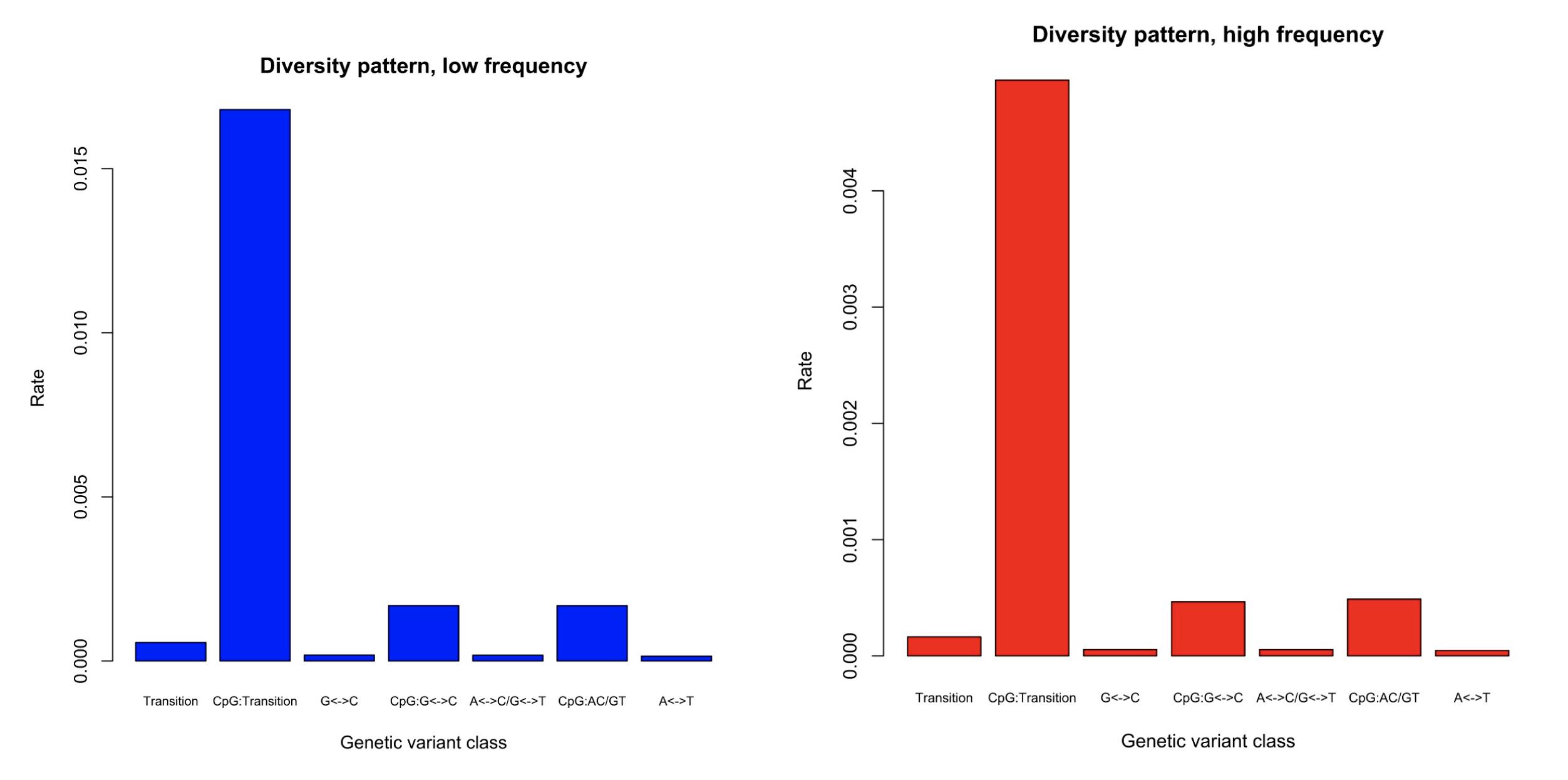 Schaffner: Population Genetics
