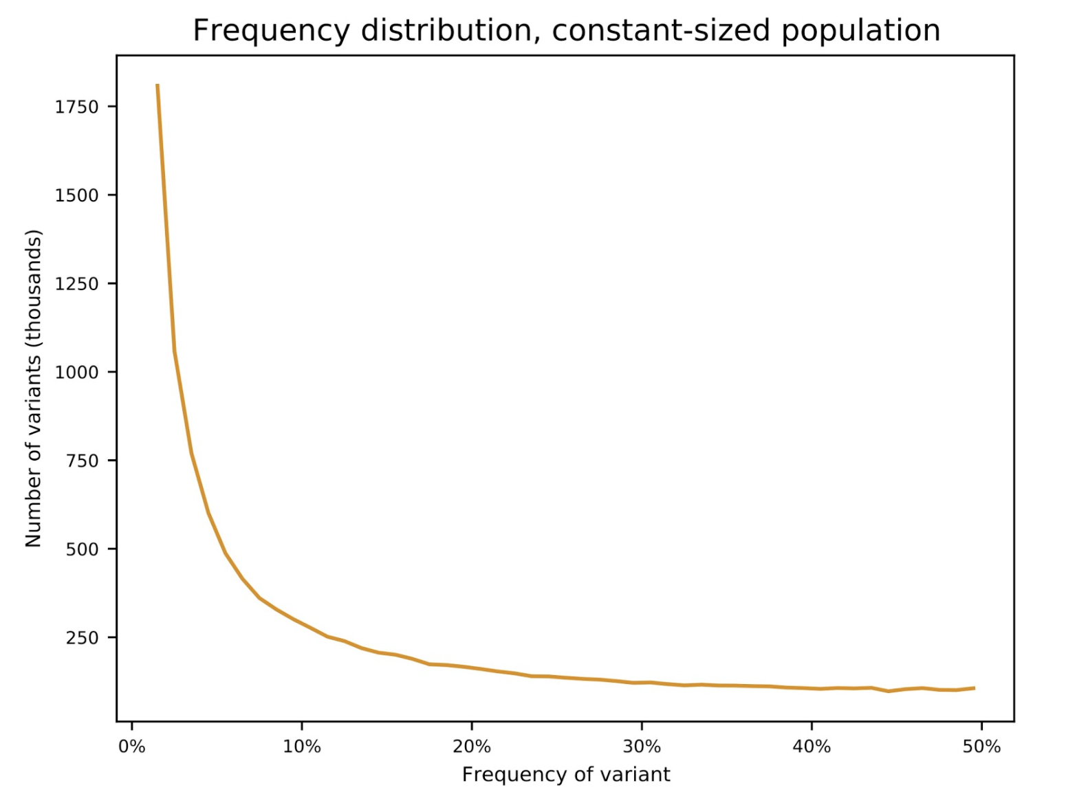 Steve Schaffner: Frequency distribution, constant-sized population