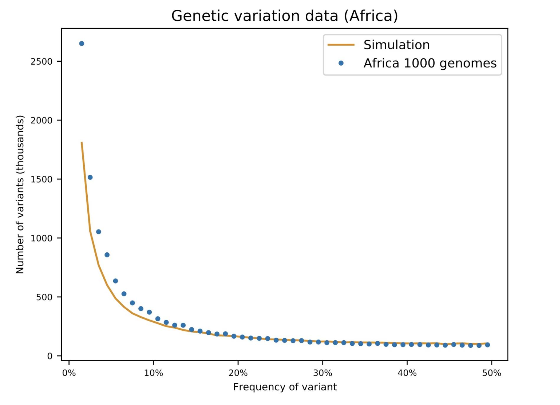 Schaffner: Genetic variation data, Africa