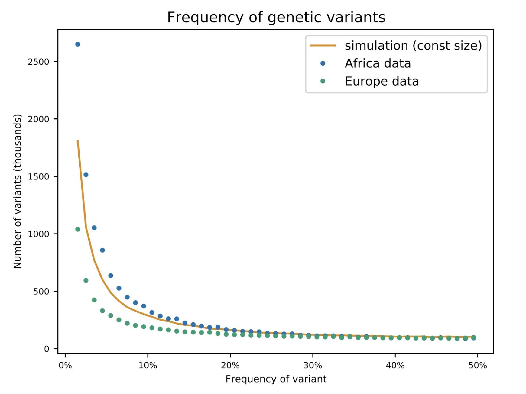 Schaffner: Frequency of genetic variants