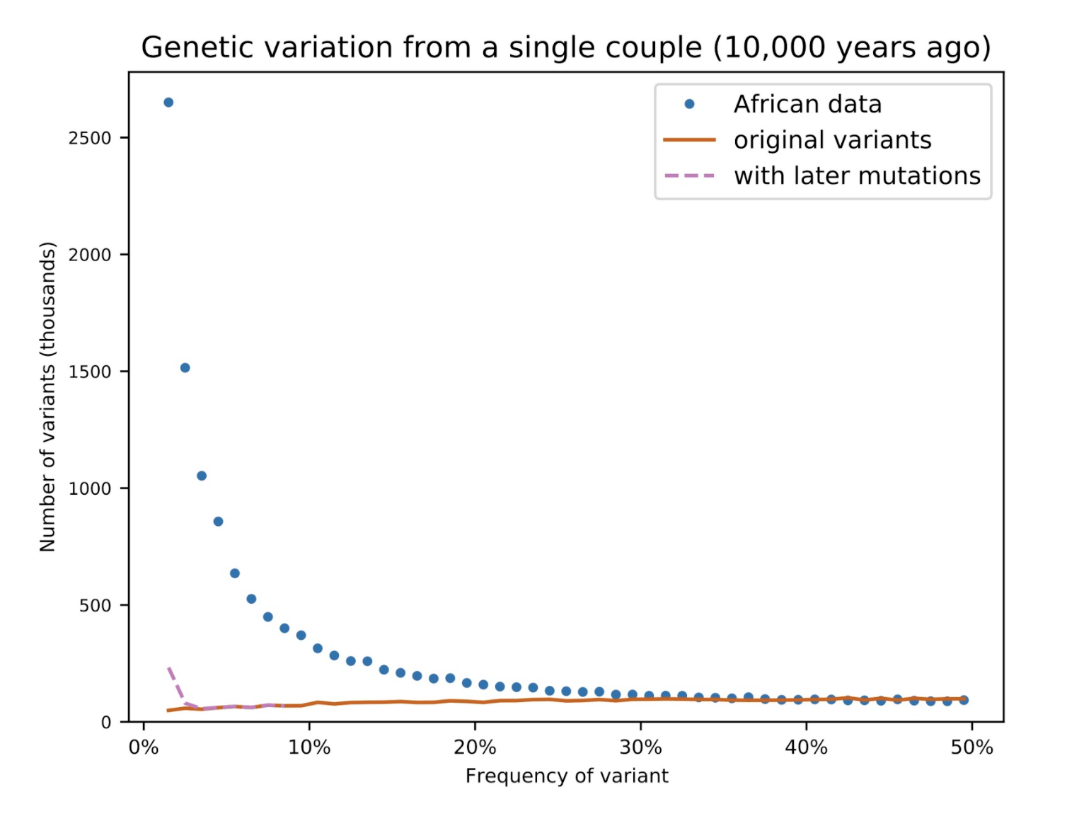 Graph: Genetic variation from a single couple (10,000 years ago)
