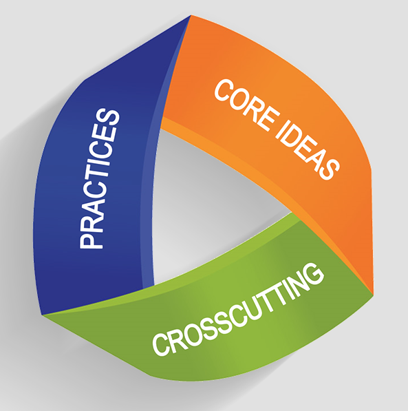 three-part NGSS loop Logo with the words, practices, core ideas and crosscutting